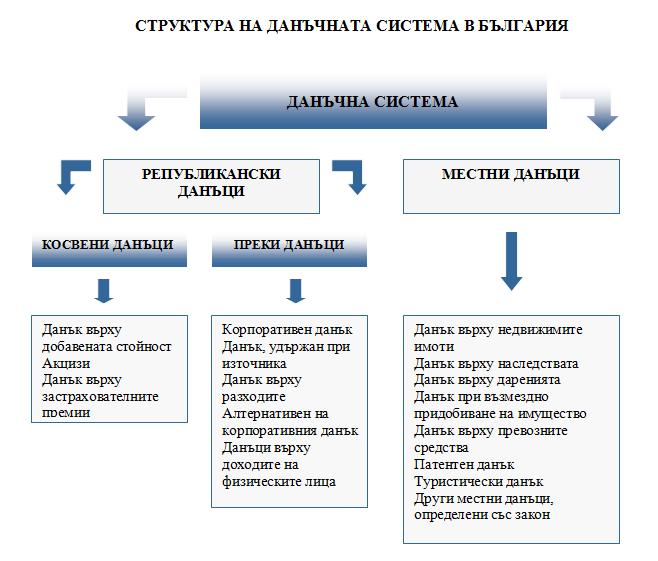 Структура на данъчната система