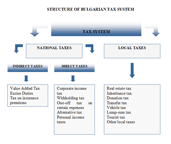 Structure of Bulgarian Tax System